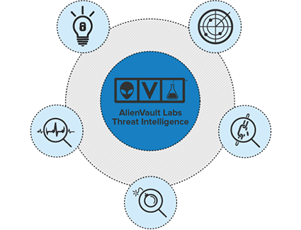AlienVault Labs Threat Intelligence